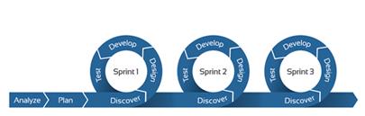 Entwicklungszyklus eines agilen Projekts