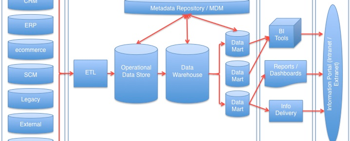 Data Warehouse – too Big a Headache for Small and Medium Sized Businesses (SME)