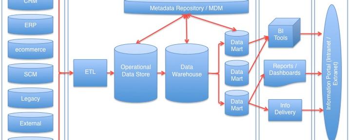 Data Warehouse – Eine zu große Last für den Mittelstand?