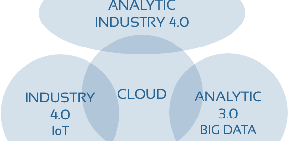 Analytic 3.0 und Industry 4.0 sollen heiraten, dann wird Analytic Industry 4.0 zum  neuen Star