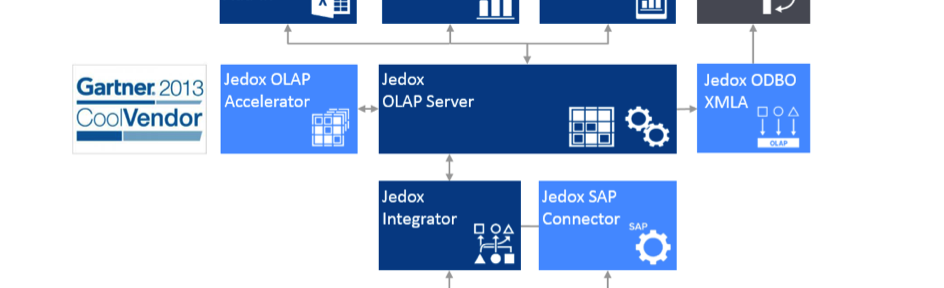 leanBI powered with jedox
