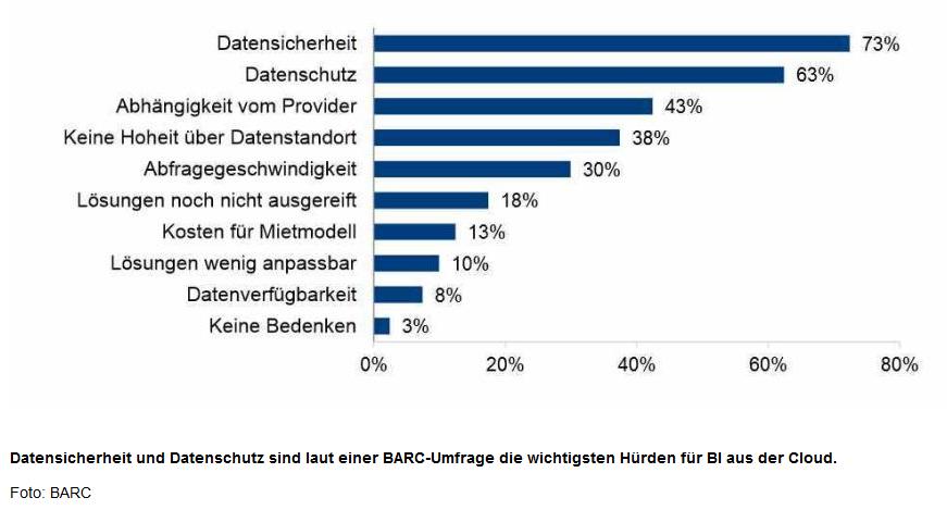 Datensicherheit und Datenschutz sind laud einer BARC-Umfrage die wichtigsten Hurden fur BI aus der Cloud