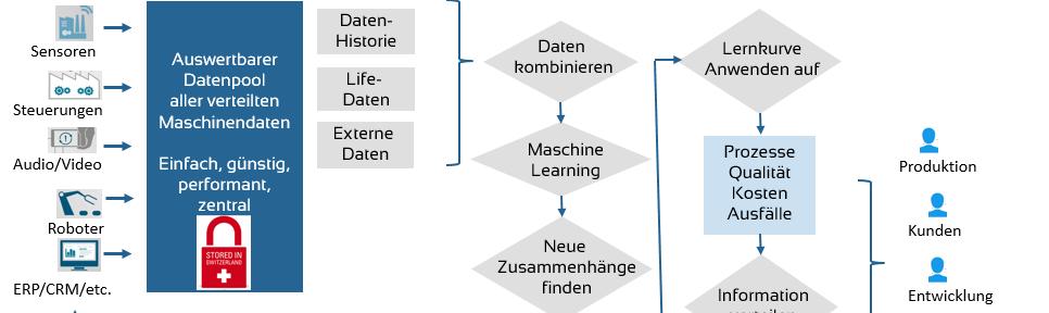 Analytik als Vollservice für die Schweizer Industrie: LeanBI Analytic Industry