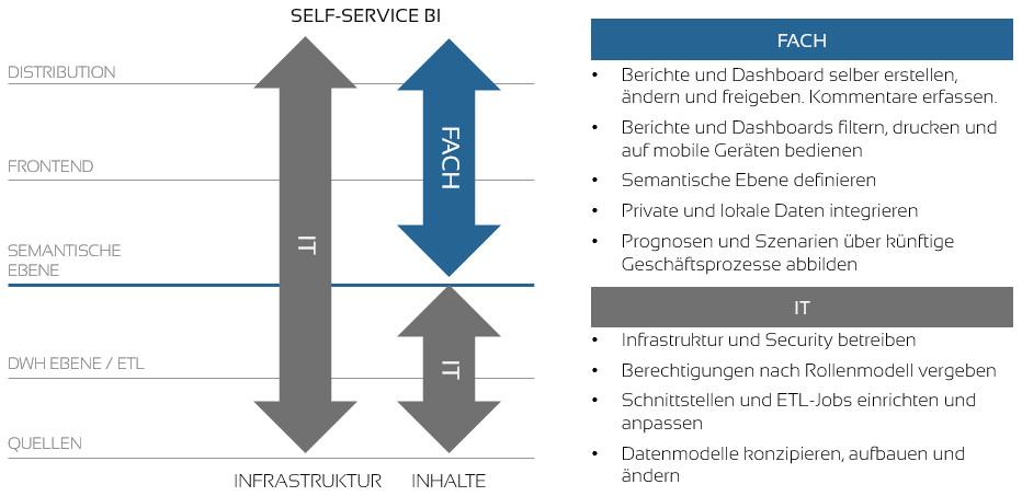 Self-Servis-BI