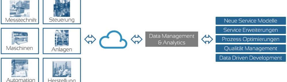 Analytische Services führen auch KMU zu Industry 4.0 und Smart Factory
