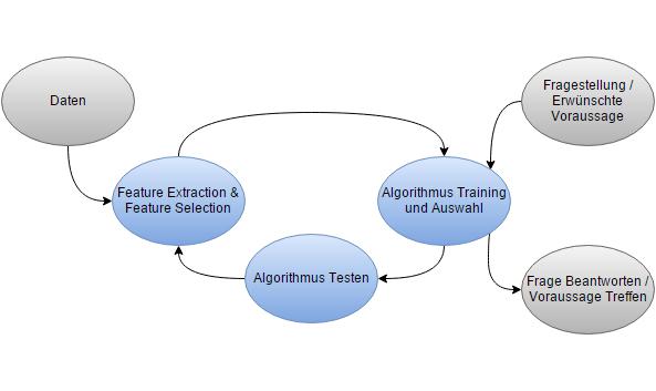 Flussdiagramm: Vorgehen bei Predictive Analytics