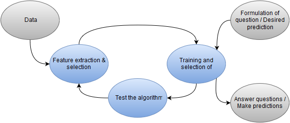 Technical Procedure in Predictive Analysis