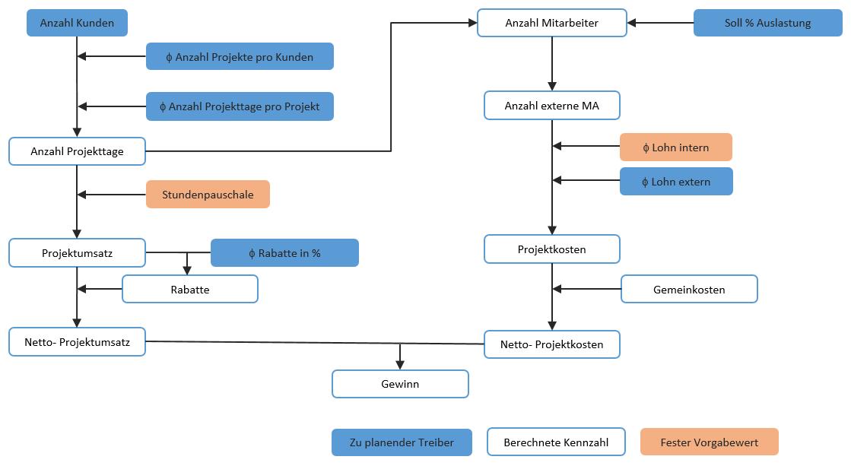 Treiberbasierte Planung, ein Modell mit integrierten linearen Strängen
