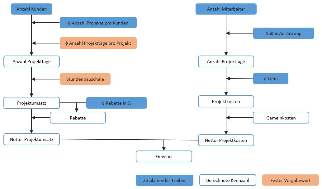 Treiberbasierte Planung, ein Modell mit zwei Treiberstränge und einem Kennzahlenziel