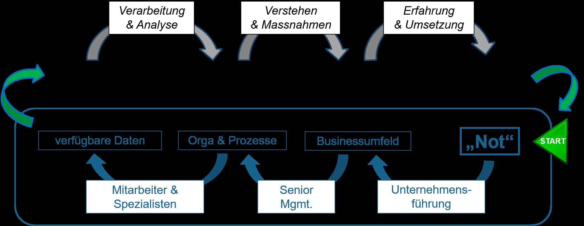 Prozesschritte zu einem neuen Geschäftsmodell, das veralgemeinerte Vorgehen