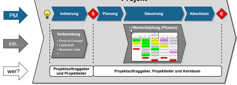 Agile Prinzipien im Projektmanagement bei LeanBI
