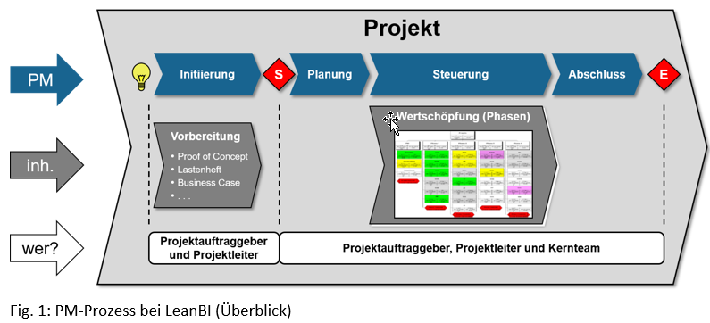 agilePrinzipien_fig1