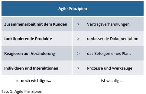 agilePrinzipien_tab1