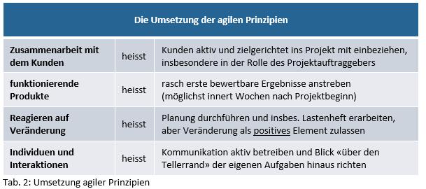 agilePrinzipien_tab2