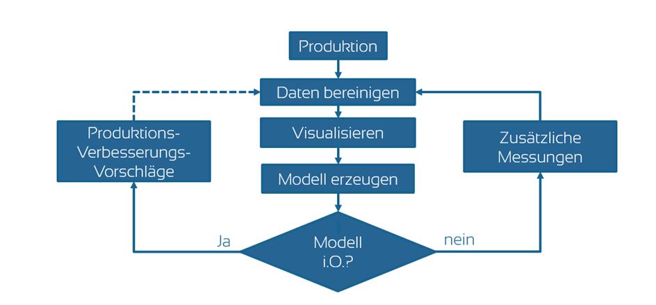 Machine Learing Schritte: Messen, Daten bereinigen, visulalisieren, Modell erzeugen und schliesslich testen und anwenden
