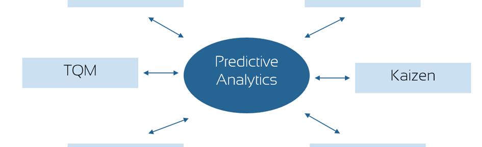 Prozessoptimierung und Prozesssteuerung mit Predictive Analytics