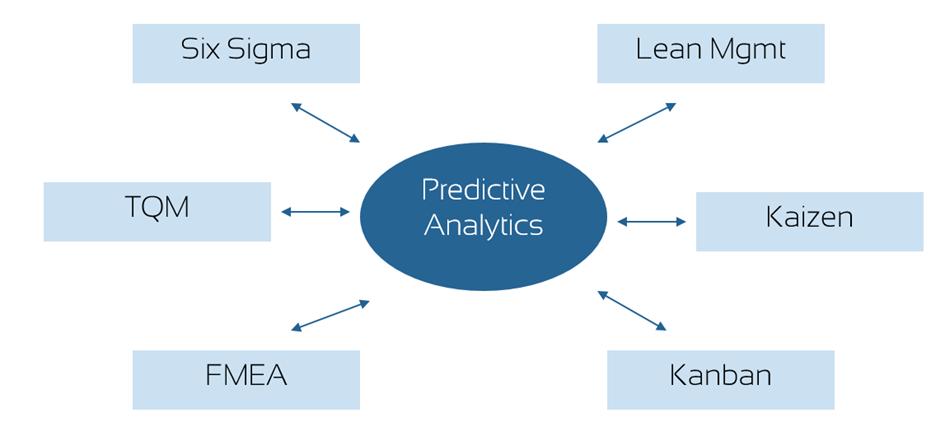Predictive Analytics: Verbindungen zu Six Sigma, TQM, FMEA, Lean Management, Kaizen und Kanban