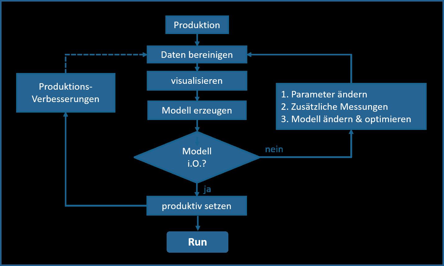 datenbasierte prozess und produktoptimierung - Industrie 40 Beispiele