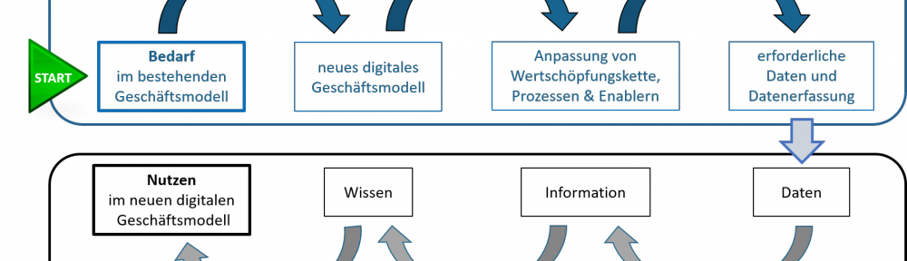 "Seminar-Rückblick ""Data Science in der Industrie 4.0"""