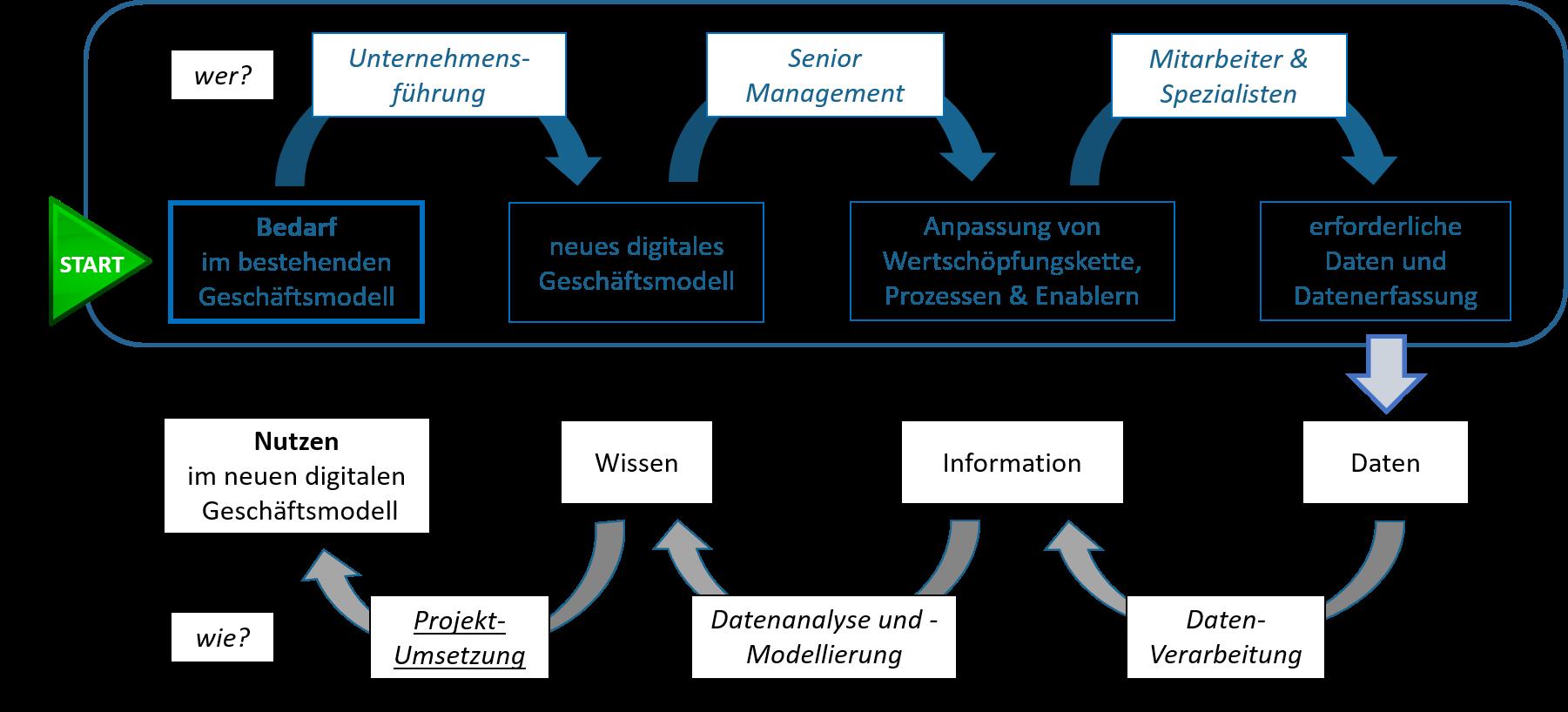 big_data_nutzen
