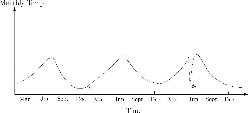 Anomalies contextuelles : Courbe de la température durant l'année