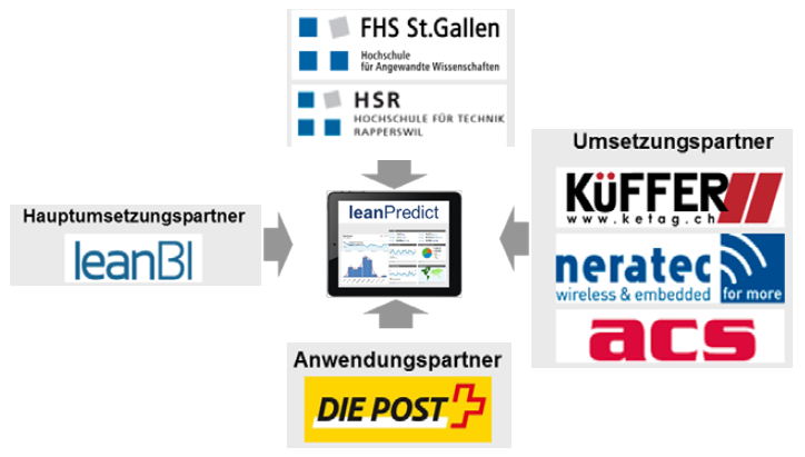 KTI Projekt zu Predictive Maintenance: leanPredict
