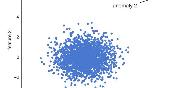 Die drei verschiedenen Arten von Anomalien