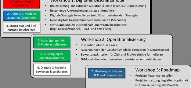 Digitale Geschäftsmodelle – speziell für KMU!