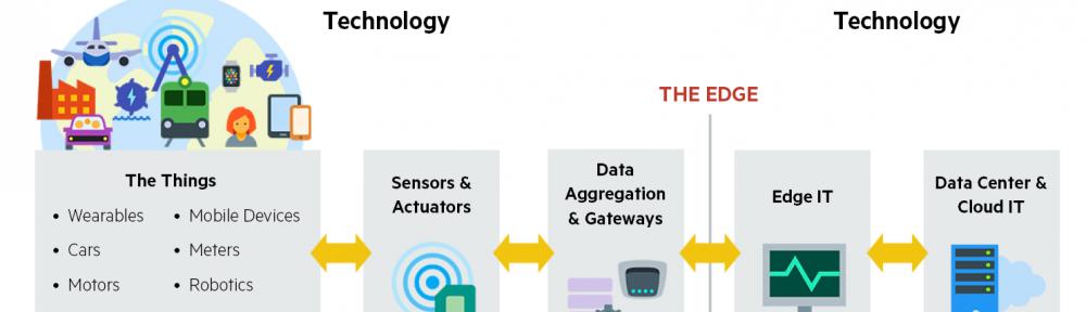 IoT und Predictive Analytics: Fog und Edge Computing für Industrien versus Cloud (19.1.2018)