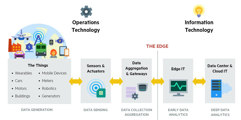 Iot Und Predictive Analytics Fog Und Edge Computing F 252 R