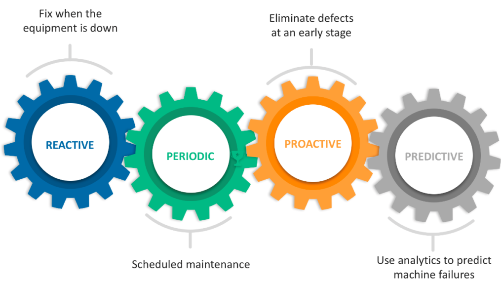 Warum is Predictive Maintenance wichtig