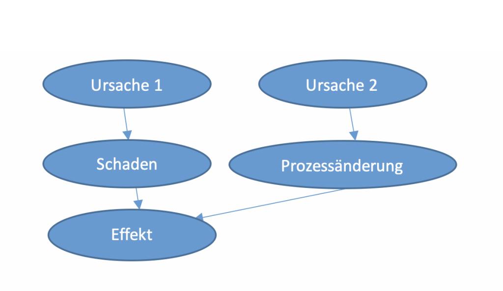 Ursachen – Wirkungs- Graph eines Maschinenschadens