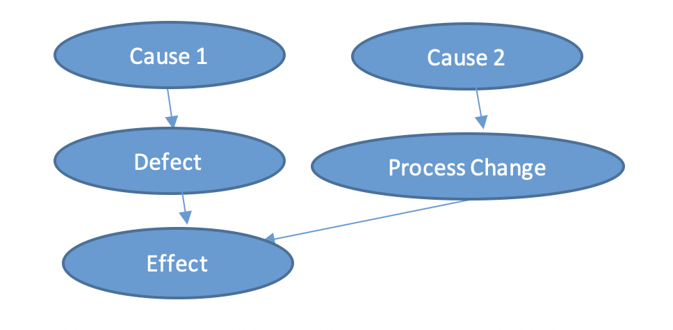Causes - Effect – Graphical model of a machine damage