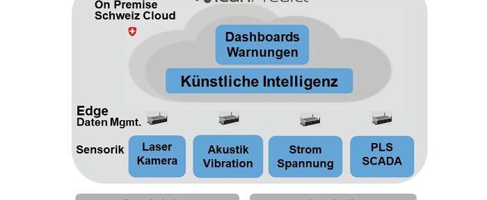 Die Post setzt auf Predictive Maintenance zur Überwachung  der Sortieranlage mit AI der LeanBI